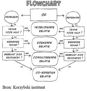 Het Brugse model voor oplossingsgerichte coaching